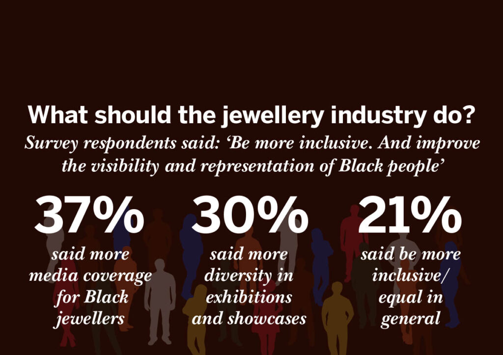 The Survey of Black Jewellers